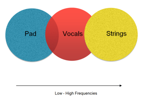 Diagram: Electronic pad with orchestral samples and vocals