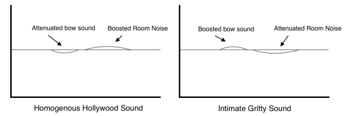 EQ diagram: Hollywood vs. gritty sound