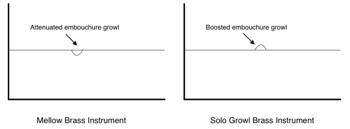 EQ diagram: Attenuated vs. boosted embouchure growl
